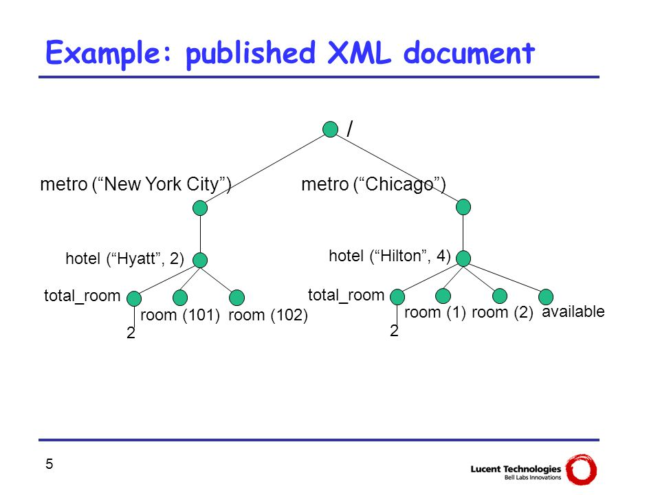 "5 Example: published XML document / metro (""Chicago"")metro (""New York City"") room (2) total_room available room (1) 2 hotel (""Hilton"", 4) room (102) t"