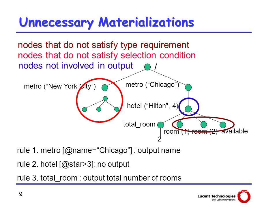 "9 Unnecessary Materializations rule 1. metro [@name=""Chicago""] : output name rule 2. hotel [@star>3]: no output rule 3. total_room : output total numb"