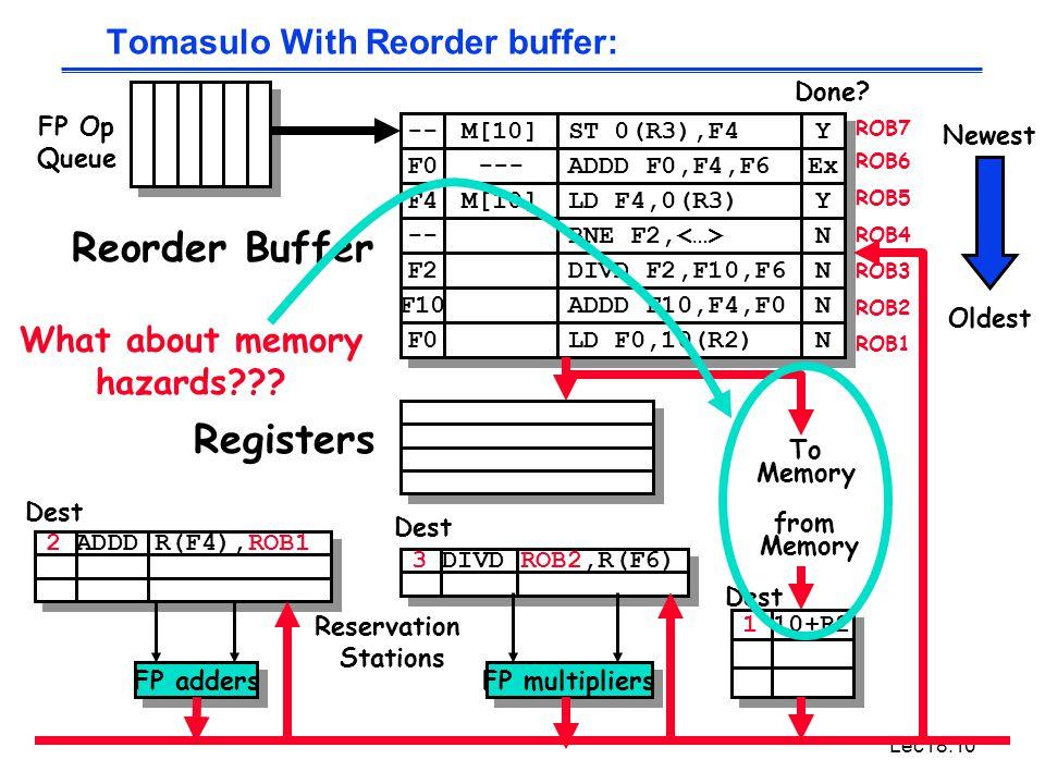 Lec18.10 -- F0 M[10] --- ST 0(R3),F4 ADDD F0,F4,F6 Y Y Ex F4 M[10] LD F4,0(R3) Y Y -- BNE F2, N N 3 DIVD ROB2,R(F6) 2 ADDD R(F4),ROB1 Tomasulo With Reorder buffer: To Memory FP adders FP multipliers Reservation Stations FP Op Queue ROB7 ROB6 ROB5 ROB4 ROB3 ROB2 ROB1 F2 F10 F0 DIVD F2,F10,F6 ADDD F10,F4,F0 LD F0,10(R2) N N N N N N Done.