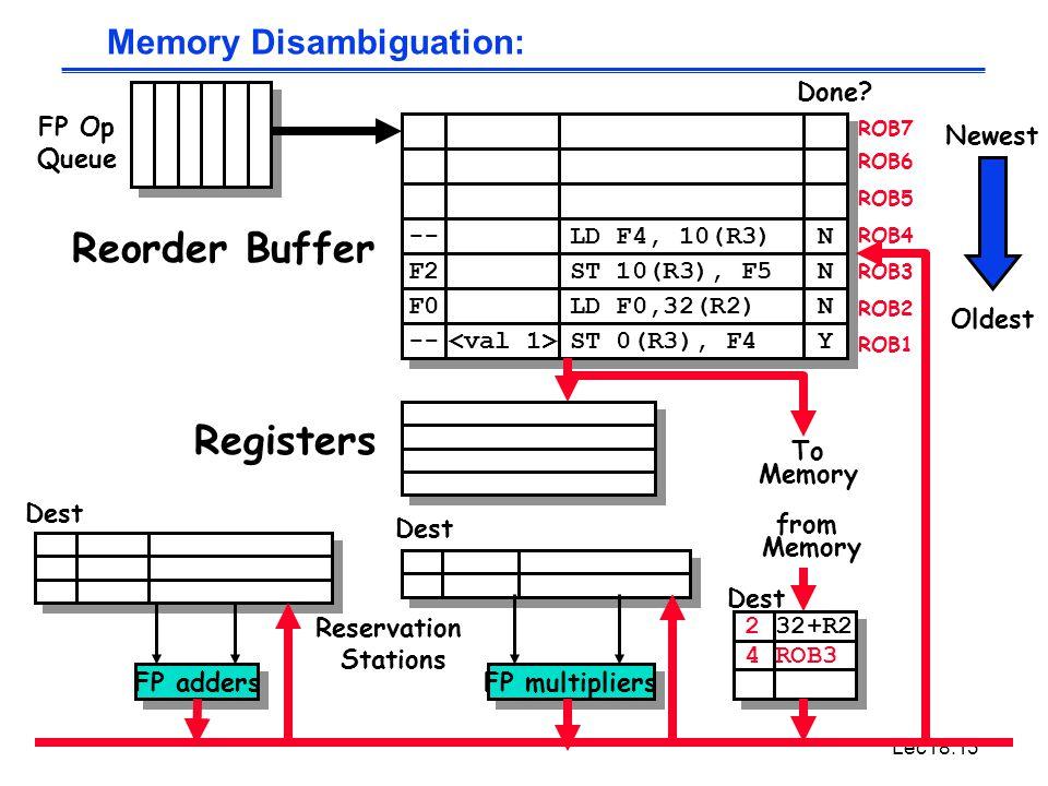 Lec18.13 -- LD F4, 10(R3) N N Memory Disambiguation: To Memory FP adders FP multipliers Reservation Stations FP Op Queue ROB7 ROB6 ROB5 ROB4 ROB3 ROB2 ROB1 F2 F0 -- ST 10(R3), F5 LD F0,32(R2) ST 0(R3), F4 N N N N Y Y Done.