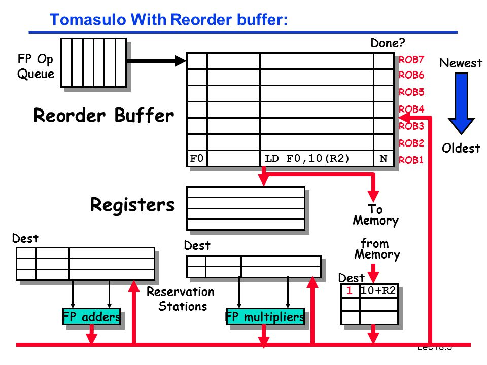 Lec18.3 Tomasulo With Reorder buffer: To Memory FP adders FP multipliers Reservation Stations FP Op Queue ROB7 ROB6 ROB5 ROB4 ROB3 ROB2 ROB1 F0 LD F0,