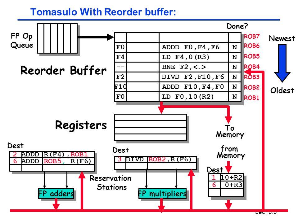 Lec18.6 3 DIVD ROB2,R(F6) 2 ADDD R(F4),ROB1 6 ADDD ROB5, R(F6) Tomasulo With Reorder buffer: To Memory FP adders FP multipliers Reservation Stations FP Op Queue ROB7 ROB6 ROB5 ROB4 ROB3 ROB2 ROB1 F0 ADDD F0,F4,F6 N N F4 LD F4,0(R3) N N -- BNE F2, N N F2 F10 F0 DIVD F2,F10,F6 ADDD F10,F4,F0 LD F0,10(R2) N N N N N N Done.