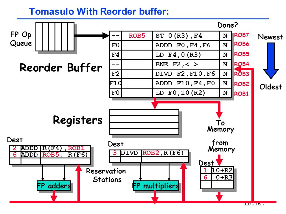Lec18.7 3 DIVD ROB2,R(F6) 2 ADDD R(F4),ROB1 6 ADDD ROB5, R(F6) Tomasulo With Reorder buffer: To Memory FP adders FP multipliers Reservation Stations F