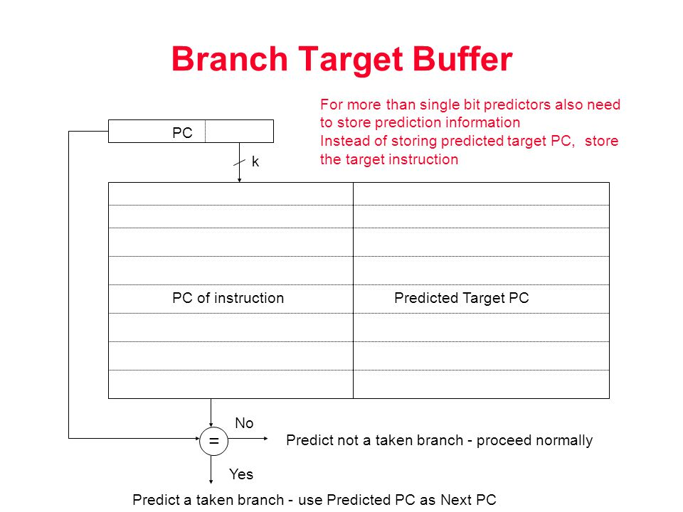Branch Target Buffer PC PC of instructionPredicted Target PC = No Yes Predict not a taken branch - proceed normally Predict a taken branch - use Predicted PC as Next PC k For more than single bit predictors also need to store prediction information Instead of storing predicted target PC, store the target instruction