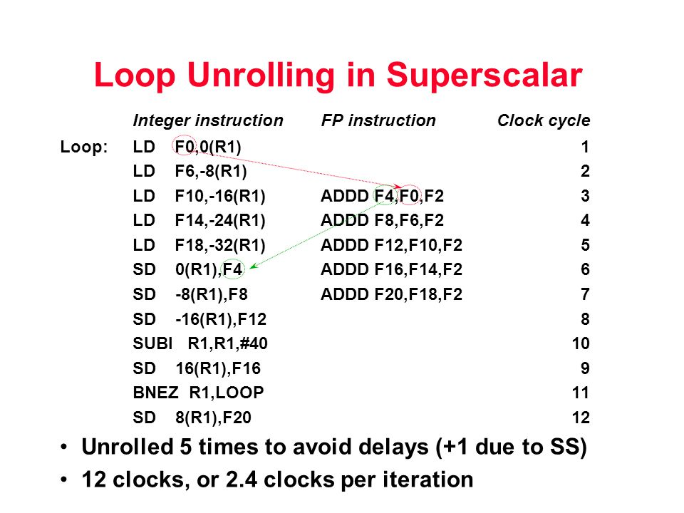 Loop Unrolling in Superscalar Integer instructionFP instructionClock cycle Loop:LD F0,0(R1)1 LD F6,-8(R1)2 LD F10,-16(R1)ADDD F4,F0,F23 LD F14,-24(R1)ADDD F8,F6,F24 LD F18,-32(R1)ADDD F12,F10,F25 SD 0(R1),F4ADDD F16,F14,F26 SD -8(R1),F8ADDD F20,F18,F27 SD -16(R1),F128 SUBI R1,R1,#4010 SD 16(R1),F169 BNEZ R1,LOOP11 SD 8(R1),F2012 Unrolled 5 times to avoid delays (+1 due to SS) 12 clocks, or 2.4 clocks per iteration