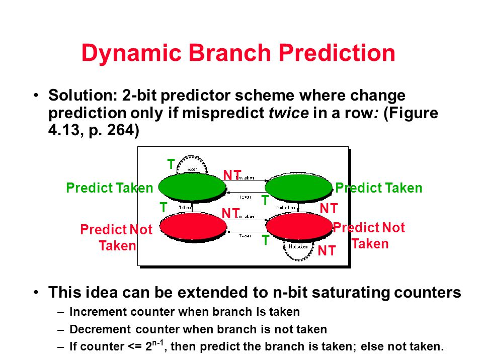 Dynamic Branch Prediction Solution: 2-bit predictor scheme where change prediction only if mispredict twice in a row: (Figure 4.13, p.