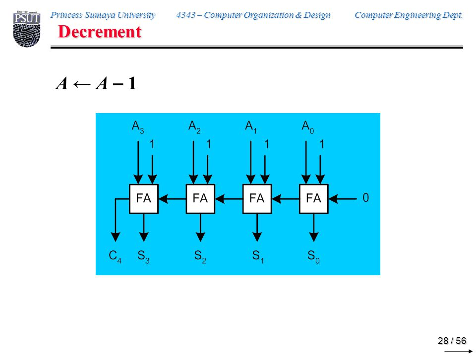 Princess Sumaya University 4343 – Computer Organization & Design Computer Engineering Dept.