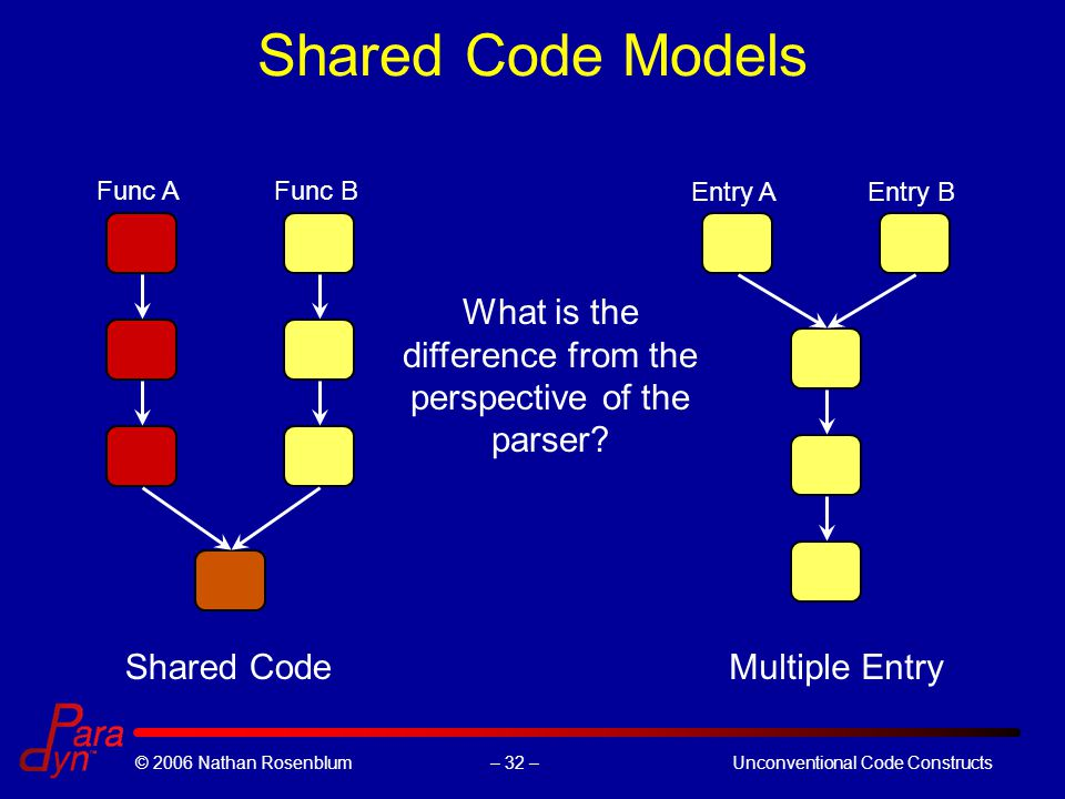 – 32 –© 2006 Nathan RosenblumUnconventional Code Constructs Shared Code Models Shared CodeMultiple Entry Func AFunc B Entry AEntry B What is the diffe
