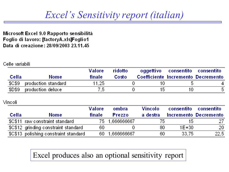 Excel's Sensitivity report (italian) Excel produces also an optional sensitivity report