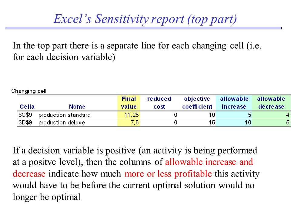 Excel's Sensitivity report (top part) If a decision variable is positive (an activity is being performed at a positve level), then the columns of allowable increase and decrease indicate how much more or less profitable this activity would have to be before the current optimal solution would no longer be optimal In the top part there is a separate line for each changing cell (i.e.