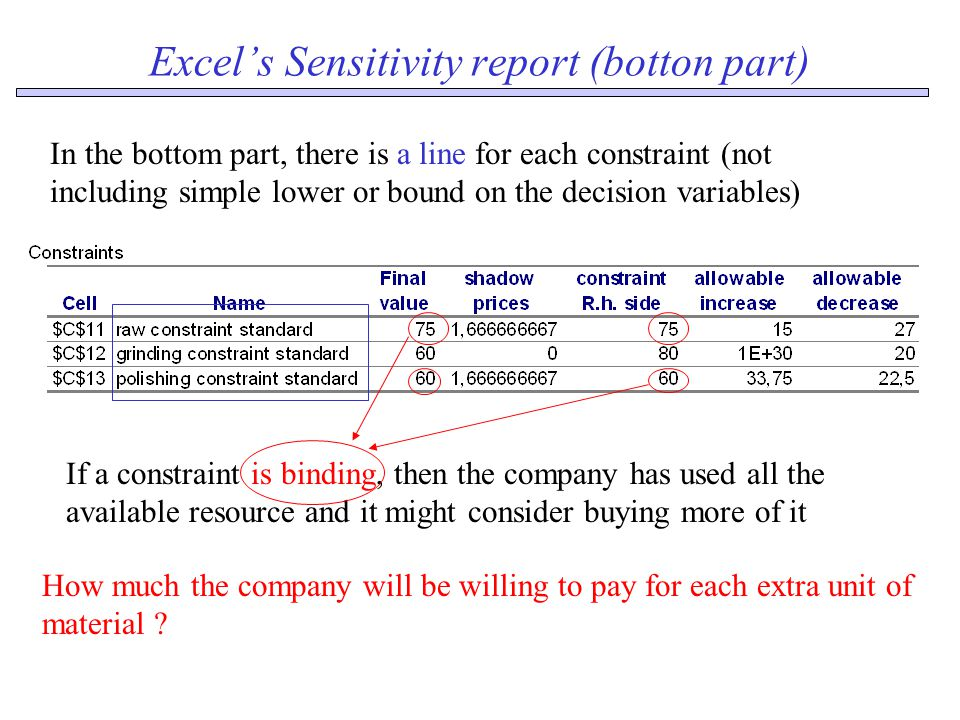 Excel's Sensitivity report (botton part) In the bottom part, there is a line for each constraint (not including simple lower or bound on the decision variables) If a constraint is binding, then the company has used all the available resource and it might consider buying more of it How much the company will be willing to pay for each extra unit of material
