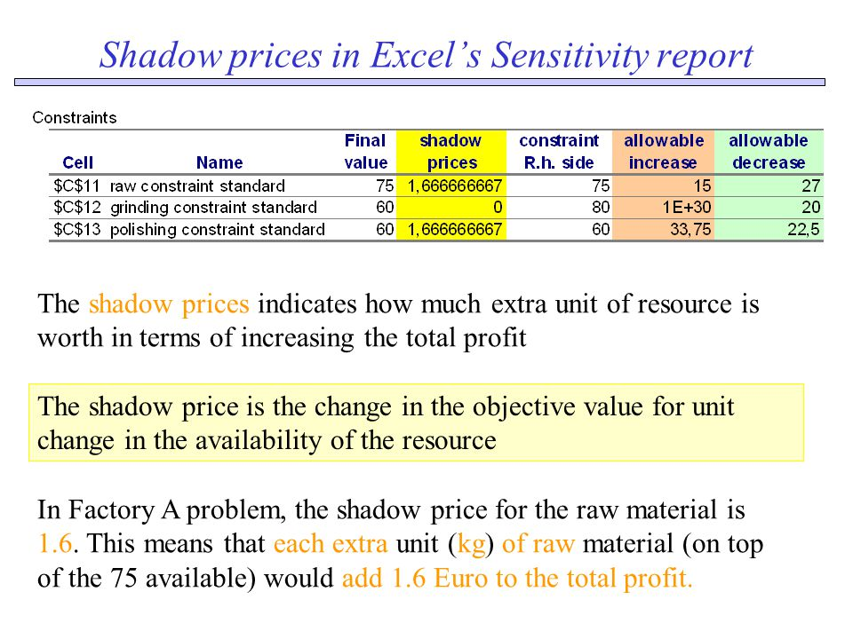 Shadow prices in Excel's Sensitivity report The shadow prices indicates how much extra unit of resource is worth in terms of increasing the total profit The shadow price is the change in the objective value for unit change in the availability of the resource In Factory A problem, the shadow price for the raw material is 1.6.