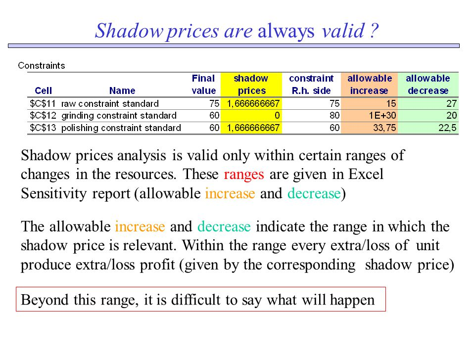 Shadow prices are always valid .