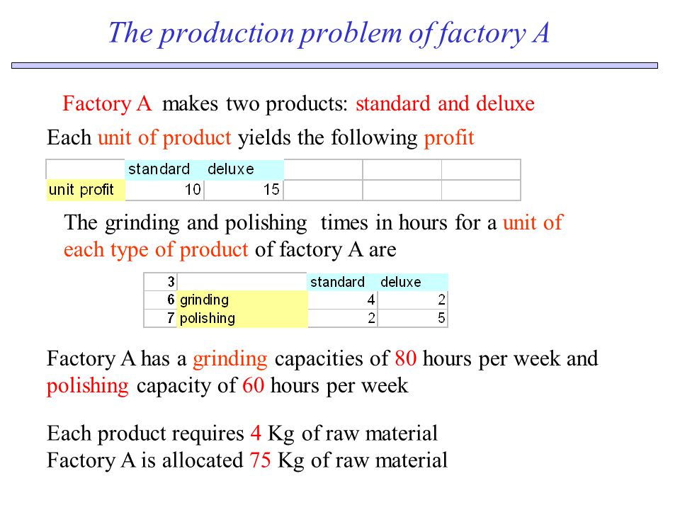 The production problem of factory A Factory A makes two products: standard and deluxe Each unit of product yields the following profit Each product requires 4 Kg of raw material Factory A is allocated 75 Kg of raw material Factory A has a grinding capacities of 80 hours per week and polishing capacity of 60 hours per week The grinding and polishing times in hours for a unit of each type of product of factory A are