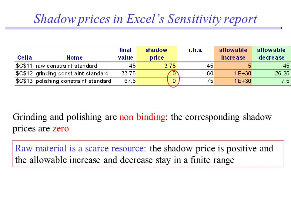 Shadow prices in Excel's Sensitivity report Grinding and polishing are non binding: the corresponding shadow prices are zero Raw material is a scarce resource: the shadow price is positive and the allowable increase and decrease stay in a finite range