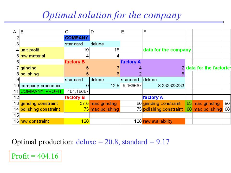 Optimal solution for the company Optimal production: deluxe = 20.8, standard = 9.17 Profit = 404.16