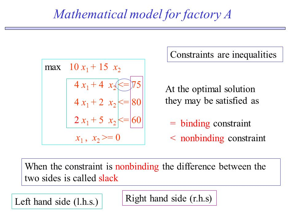 Mathematical model for factory A max 10 x 1 + 15 x 2 4 x 1 + 4 x 2 <= 75 4 x 1 + 2 x 2 <= 80 2 x 1 + 5 x 2 <= 60 x 1, x 2 >= 0 Constraints are inequalities At the optimal solution they may be satisfied as = binding constraint < nonbinding constraint When the constraint is nonbinding the difference between the two sides is called slack Left hand side (l.h.s.) Right hand side (r.h.s)
