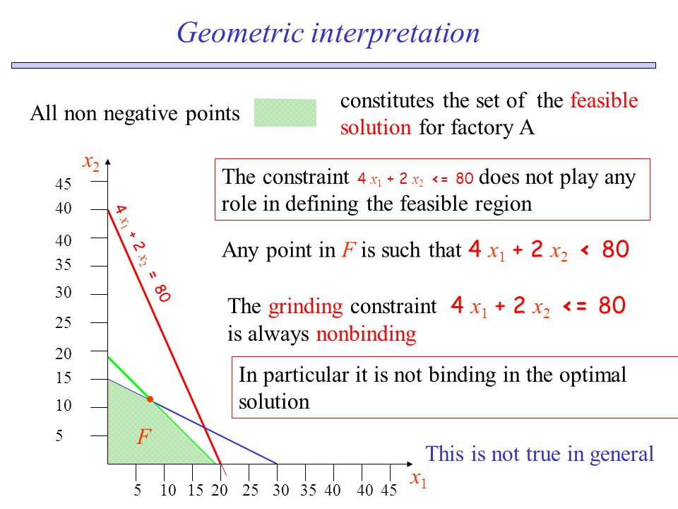 Geometric interpretation 5 10 15 20 25 30 35 40 45 510152025303540 45 x1x1 x2x2 The constraint 4 x 1 + 2 x 2 <= 80 does not play any role in defining the feasible region 4 x 1 + 2 x 2 = 80 All non negative points constitutes the set of the feasible solution for factory A Any point in F is such that 4 x 1 + 2 x 2 < 80 F The grinding constraint 4 x 1 + 2 x 2 <= 80 is always nonbinding This is not true in general In particular it is not binding in the optimal solution