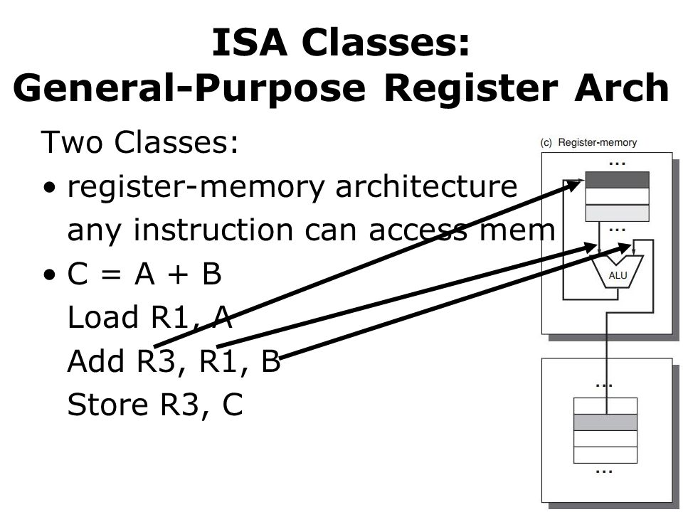ISA Classes: General-Purpose Register Arch Two Classes: register-memory architecture any instruction can access mem C = A + B Load R1, A Add R3, R1, B Store R3, C