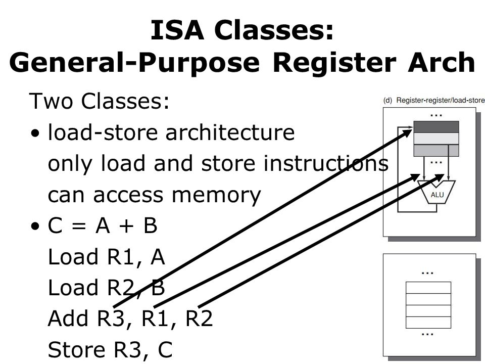 ISA Classes: General-Purpose Register Arch Two Classes: load-store architecture only load and store instructions can access memory C = A + B Load R1, A Load R2, B Add R3, R1, R2 Store R3, C
