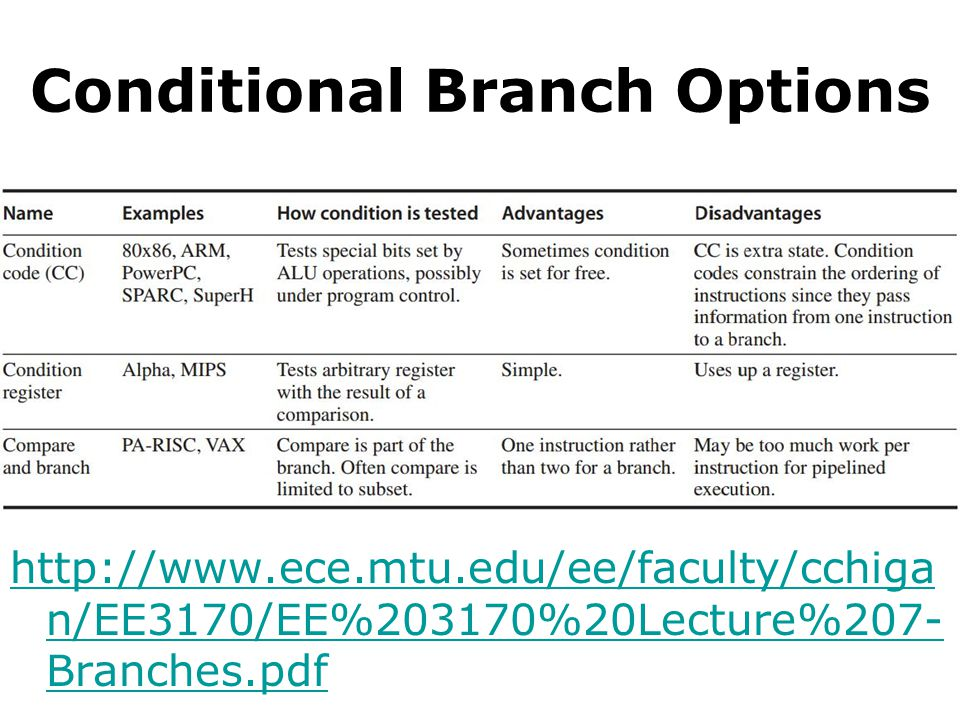 Conditional Branch Options http://www.ece.mtu.edu/ee/faculty/cchiga n/EE3170/EE%203170%20Lecture%207- Branches.pdf