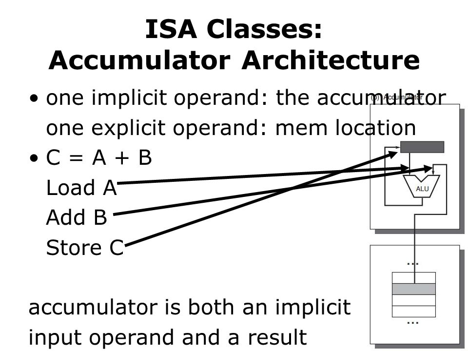 ISA Classes: Accumulator Architecture one implicit operand: the accumulator one explicit operand: mem location C = A + B Load A Add B Store C accumulator is both an implicit input operand and a result