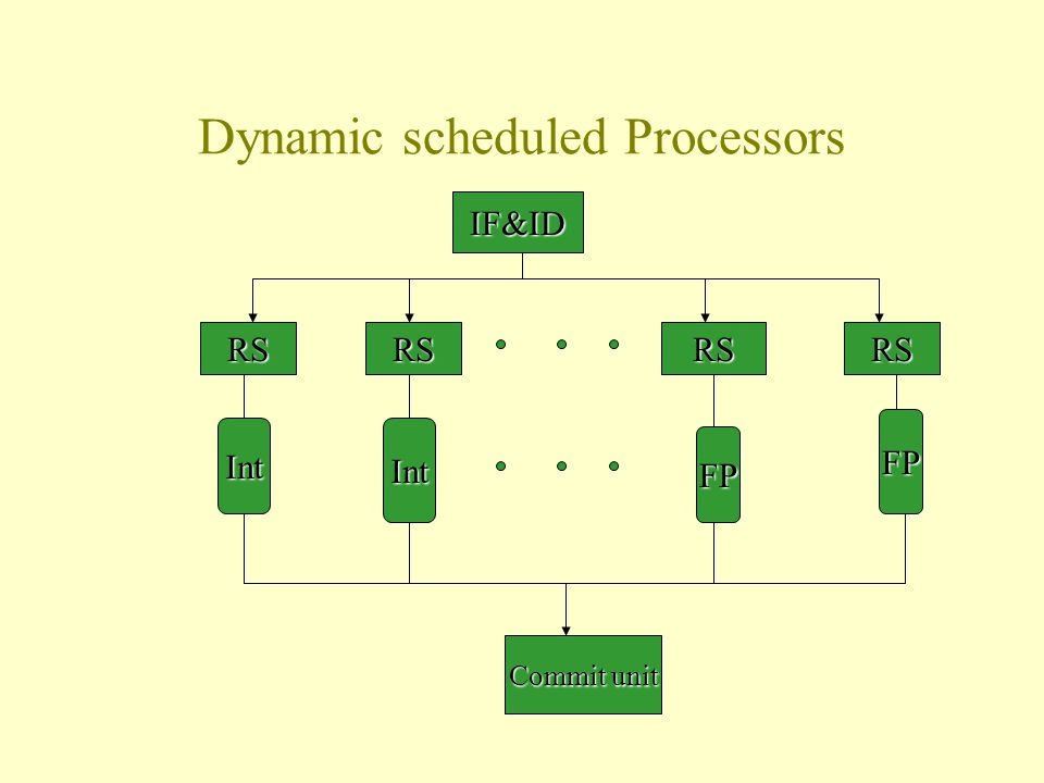 Dynamic scheduled Processors IF&ID RSRSRSRS IntInt FP FP Commit unit