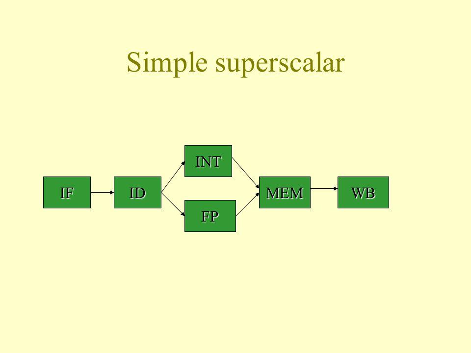 Simple superscalar IFID INT FP MEMWB