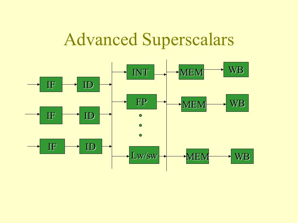 Advanced Superscalars IF IF IF ID ID ID INT FP Lw/sw MEM MEM MEM WB WB WB