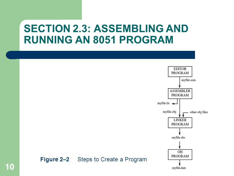10 SECTION 2.3: ASSEMBLING AND RUNNING AN 8051 PROGRAM Figure 2–2 Steps to Create a Program