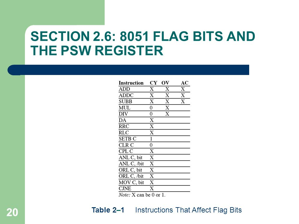 20 SECTION 2.6: 8051 FLAG BITS AND THE PSW REGISTER Table 2–1 Instructions That Affect Flag Bits