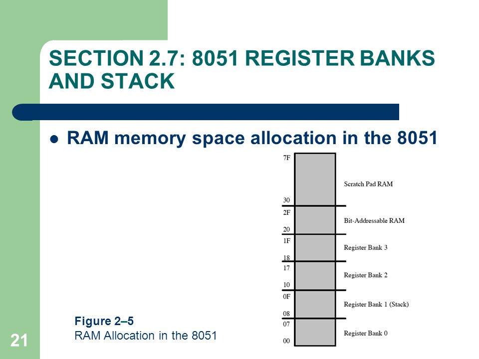 21 SECTION 2.7: 8051 REGISTER BANKS AND STACK RAM memory space allocation in the 8051 Figure 2–5 RAM Allocation in the 8051