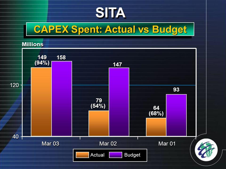 SITA CAPEX Spent: Actual vs Budget 149 (94%) 79 (54%) 147 158 40 120 Mar 03 Mar 02 Millions ActualBudget 64 (68%) 93 Mar 01