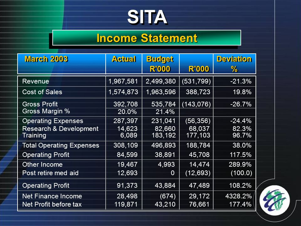 SITA Income Statement R 000 % % Revenue1,967,5812,499,380(531,799) -21.3% Cost of Sales1,574,8731,963,596388,72319.8% Gross Profit392,708535,784(143,076) -26.7% Gross Margin % 20.0%21.4% Operating Expenses287,397231,041(56,356)-24.4% Research & Development14,62382,66068,03782.3% Training6,089183,192177,10396.7% Total Operating Expenses308,109496,893188,78438.0% Operating Profit84,59938,89145,708117.5% Other Income19,4674,99314,474289.9% Post retire med aid12,6930(12,693)(100.0) Operating Profit91,37343,88447,489108.2% Net Finance Income28,498(674) 29,1724328.2% Net Profit before tax119,87143,21076,661177.4% March 2003 Deviation Actual Budget
