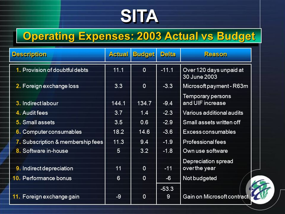 SITA Operating Expenses: 2003 Actual vs Budget Description Actual Budget Delta Reason Over 120 days unpaid at 30 June 2003 Microsoft payment - R63m Temporary persons and UIF increase Various additional audits Small assets written off Excess consumables Professional fees Own use software Depreciation spread over the year Not budgeted Gain on Microsoft contract Provision of doubtful debts Foreign exchange loss Indirect labour Audit fees Small assets Computer consumables Subscription & membership fees Software in-house Indirect depreciation Performance bonus Foreign exchange gain 1.