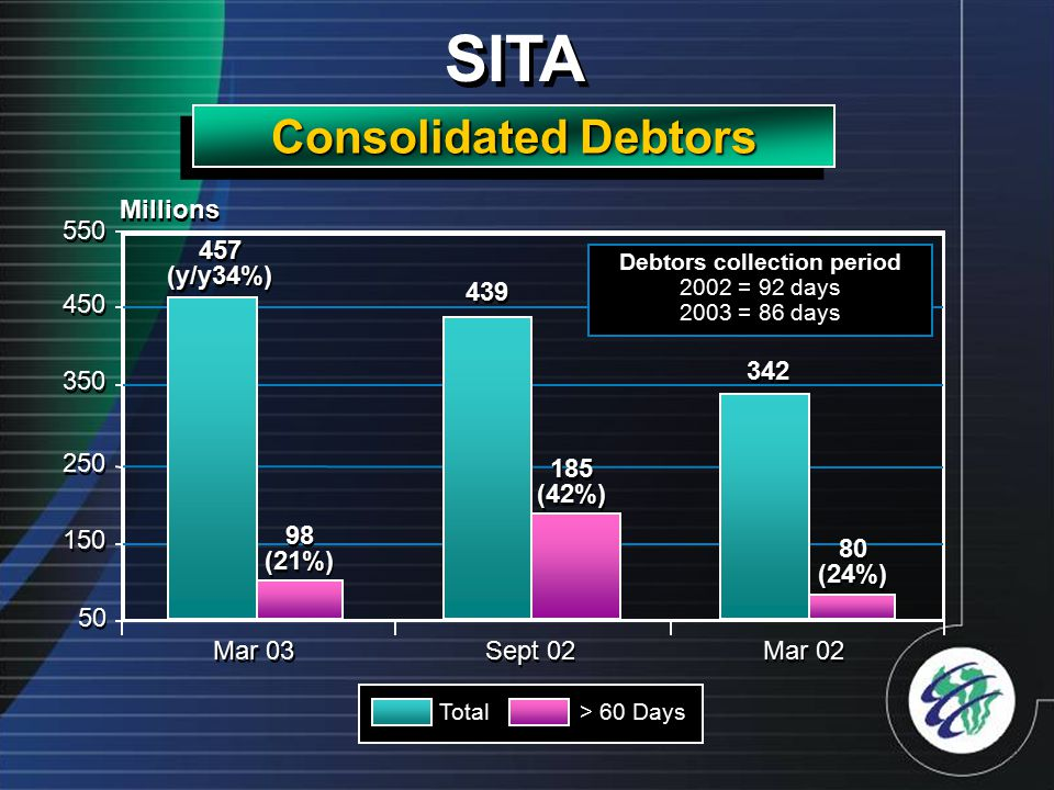 Total> 60 Days SITA Consolidated Debtors 342 457 (y/y34%) 439 98 (21%) 185 (42%) 80 (24%) 50 150 250 350 450 Mar 03 Sept 02 Mar 02 550 Debtors collection period 2002 = 92 days 2003 = 86 days Millions