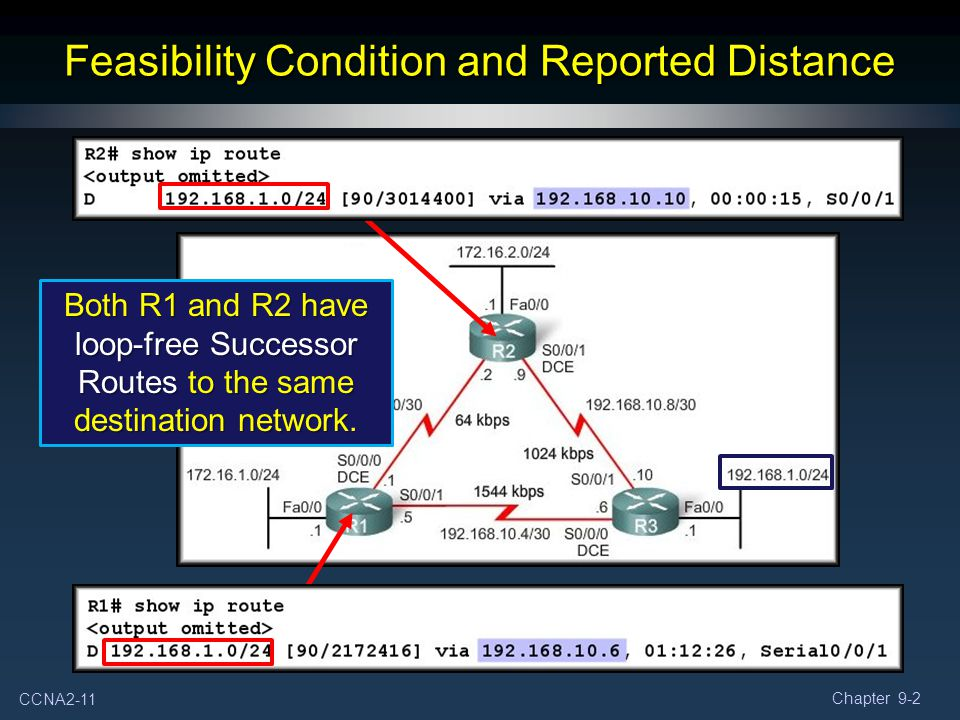 CCNA2-11 Chapter 9-2 Feasibility Condition and Reported Distance Both R1 and R2 have loop-free Successor Routes to the same destination network.
