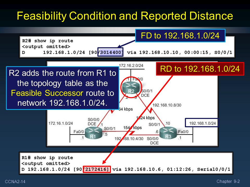 CCNA2-14 Chapter 9-2 Feasibility Condition and Reported Distance R2 adds the route from R1 to the topology table as the Feasible Successor route to ne