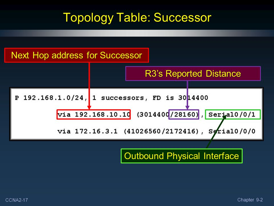 CCNA2-17 Chapter 9-2 Topology Table: Successor Next Hop address for Successor Outbound Physical Interface R3's Reported Distance