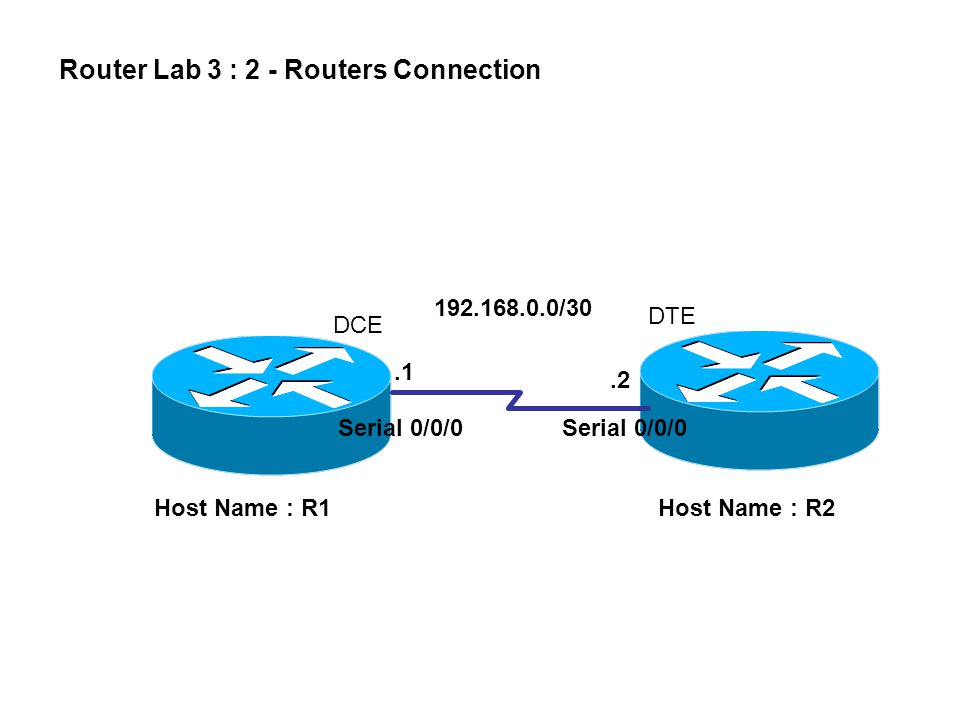 192.168.0.0/30 Host Name : R1 Serial 0/0/0.1.2 Host Name : R2 Router Lab 3 : 2 - Routers Connection DTE DCE