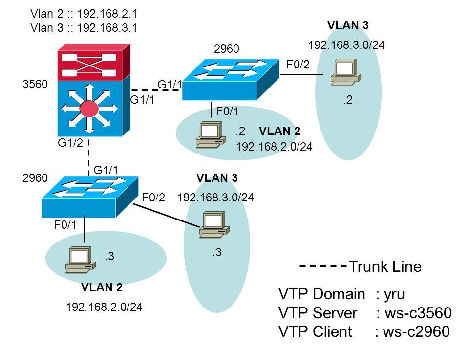 VLAN 3 VLAN 2 192.168.3.0/24 192.168.2.0/24.3 G1/2.2 Vlan 2 :: 192.168.2.1 Vlan 3 :: 192.168.3.1 2960 G1/1 Trunk Line VTP Domain : yru VTP Server : ws-c3560 VTP Client : ws-c2960 3560 2960 G1/1 F0/1 VLAN 2 192.168.2.0/24.2 F0/2 VLAN 3 192.168.3.0/24.3 F0/2 F0/1