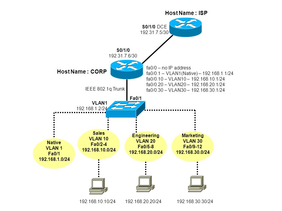 Host Name : ISP S0/1/0 DCE 192.31.7.5/30 S0/1/0 192.31.7.6/30 Host Name : CORP fa0/0 – no IP address fa0/0.1 – VLAN1(Native) – 192.168.1.1/24 fa0/0.10 – VLAN10 – 192.168.10.1/24 fa0/0.20 – VLAN20 – 192.168.20.1/24 fa0/0.30 – VLAN30 – 192.168.30.1/24 IEEE 802.1q Trunk Fa0/1 VLAN1 192.168.1.2/24 Native VLAN 1 Fa0/1 192.168.1.0/24 Sales VLAN 10 Fa0/2-4 192.168.10.0/24 Engineering VLAN 20 Fa0/5-8 192.168.20.0/24 Marketing VLAN 30 Fa0/9-12 192.168.30.0/24 192.168.10.10/24192.168.20.20/24192.168.30.30/24