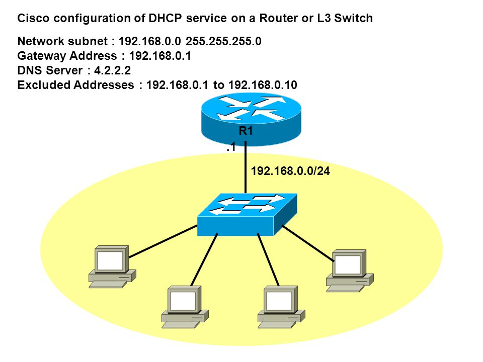 .1 R1 192.168.0.0/24 Cisco configuration of DHCP service on a Router or L3 Switch Network subnet : 192.168.0.0 255.255.255.0 Gateway Address : 192.168.0.1 DNS Server : 4.2.2.2 Excluded Addresses : 192.168.0.1 to 192.168.0.10