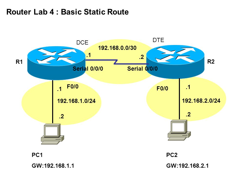 192.168.0.0/30 Serial 0/0/0.1.2 192.168.1.0/24 192.168.2.0/24.1.2 R1 R2 Router Lab 4 : Basic Static Route PC1 GW:192.168.1.1 PC2 GW:192.168.2.1 F0/0 DTE DCE