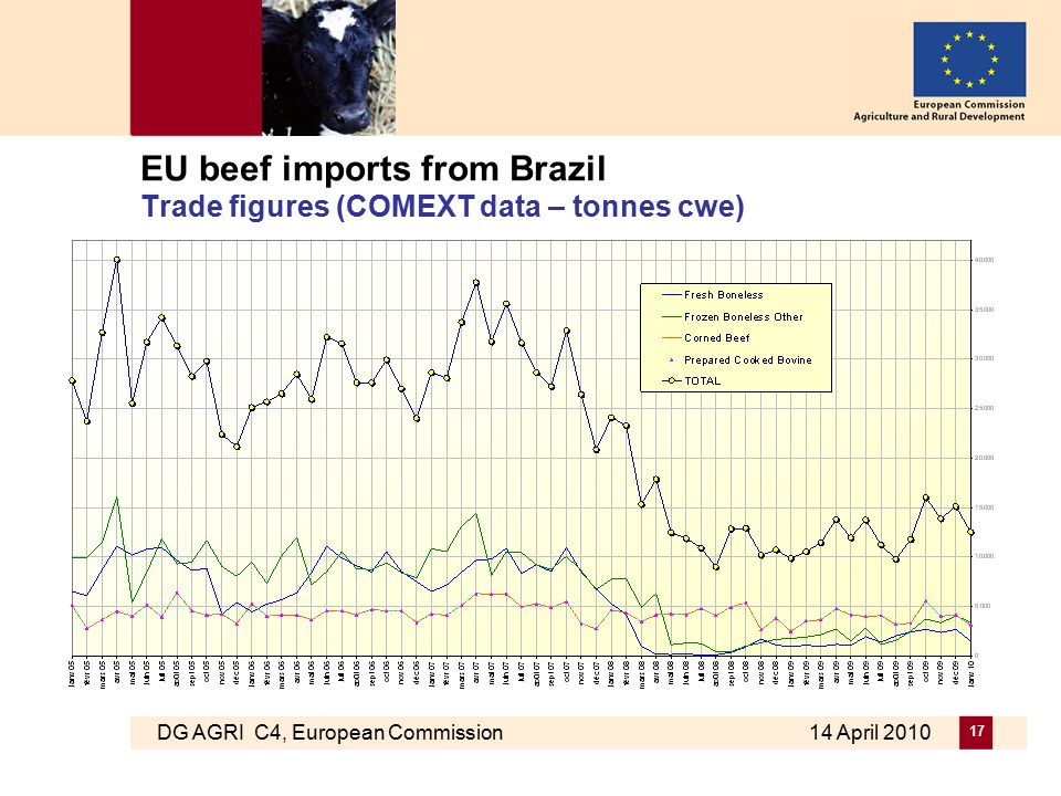 DG AGRI C4, European Commission 14 April 2010 17 EU beef imports from Brazil Trade figures (COMEXT data – tonnes cwe)