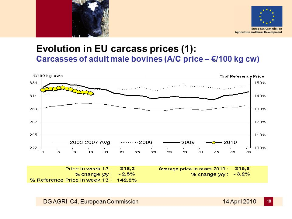 DG AGRI C4, European Commission 14 April 2010 18 Evolution in EU carcass prices (1): Carcasses of adult male bovines (A/C price – €/100 kg cw)