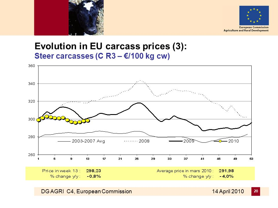 DG AGRI C4, European Commission 14 April 2010 20 Evolution in EU carcass prices (3): Steer carcasses (C R3 – €/100 kg cw)
