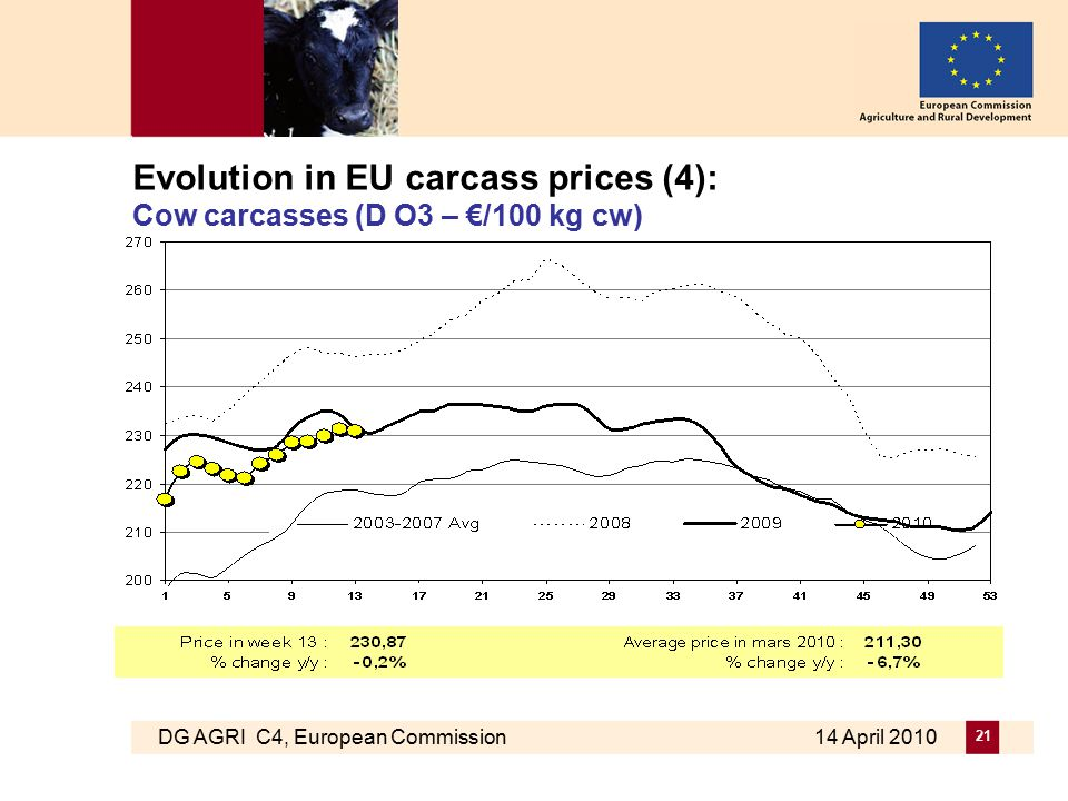 DG AGRI C4, European Commission 14 April 2010 21 Evolution in EU carcass prices (4): Cow carcasses (D O3 – €/100 kg cw)