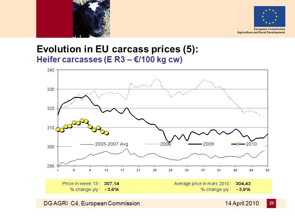 DG AGRI C4, European Commission 14 April 2010 22 Evolution in EU carcass prices (5): Heifer carcasses (E R3 – €/100 kg cw)