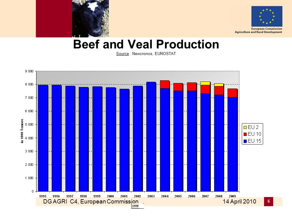 DG AGRI C4, European Commission 14 April 2010 6 Beef and Veal Production Source : Newcronos, EUROSTAT